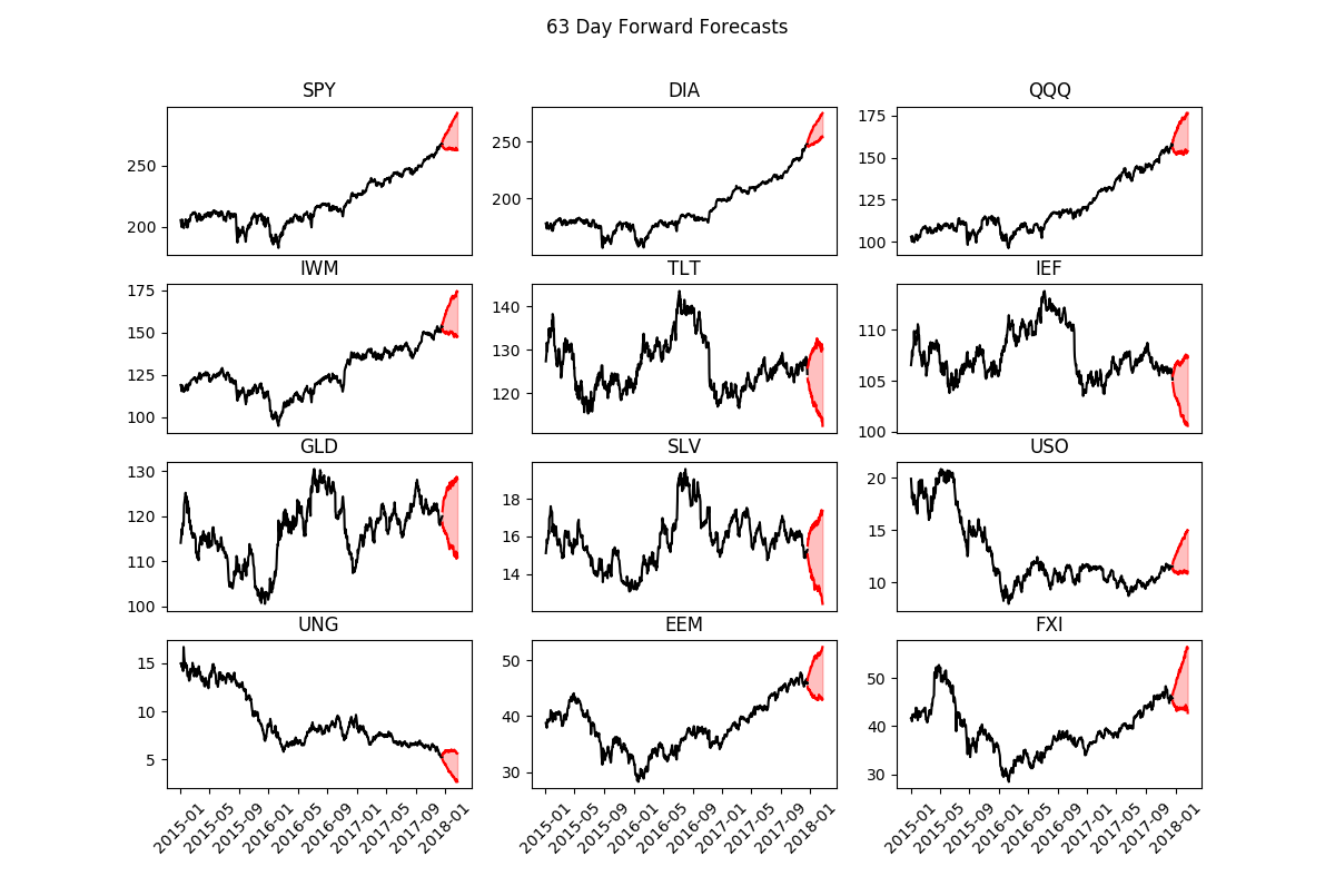 2018 stock market performance chart_etfs forward prediction