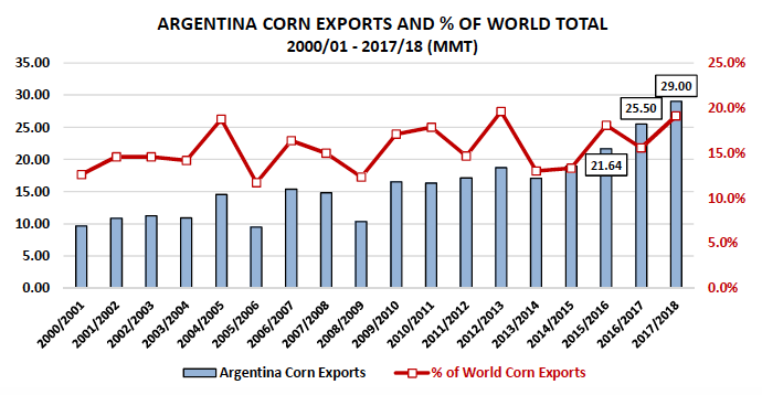 argentina corn exports year to date_december_news