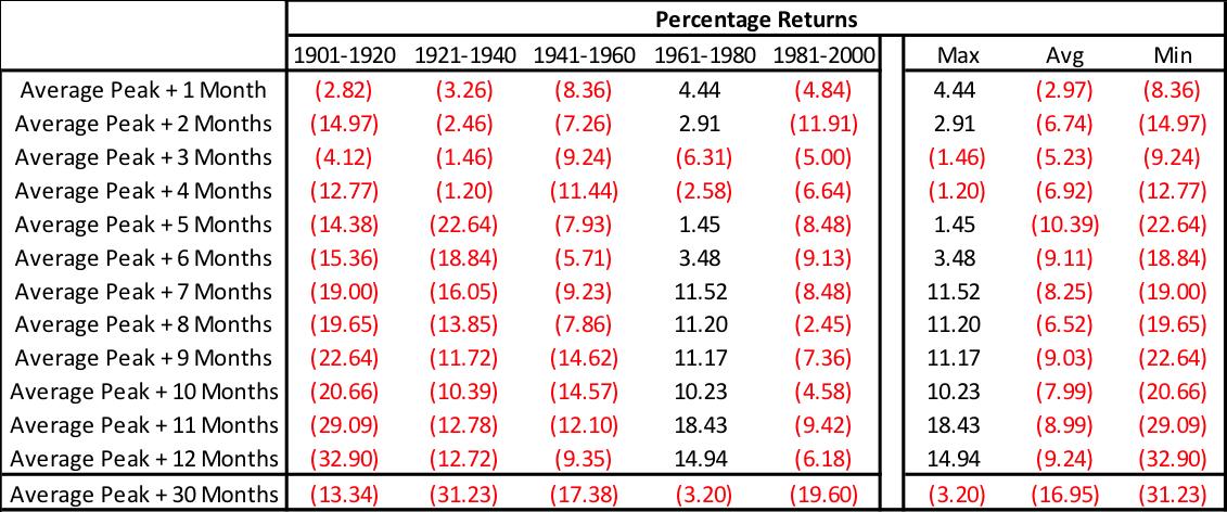 average peak years dow jones industrial average drawdowns returns table