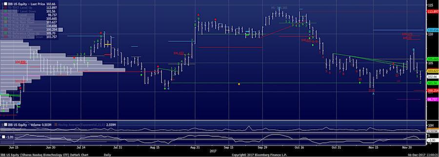 biotech sector ibb trading chart_bearish demark indicators_news_december