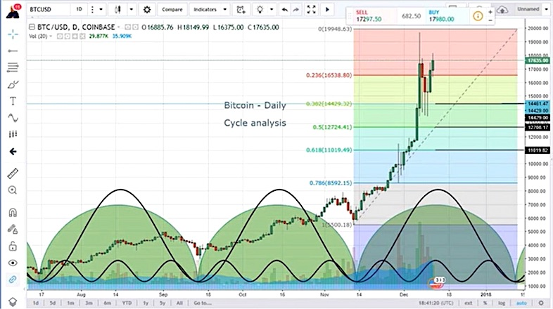 bitcoin price chart cycle analysis top trading targets_december