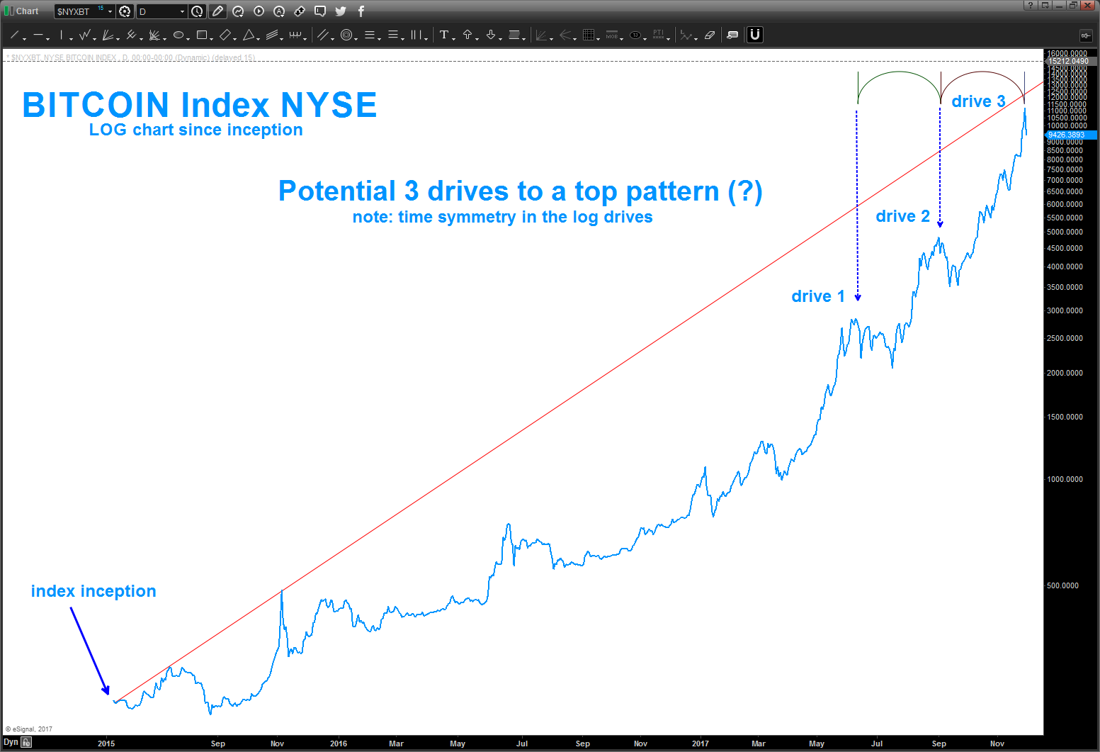 bitcoin rally chart topping 3 drives to high_parabolic_news_investing_december