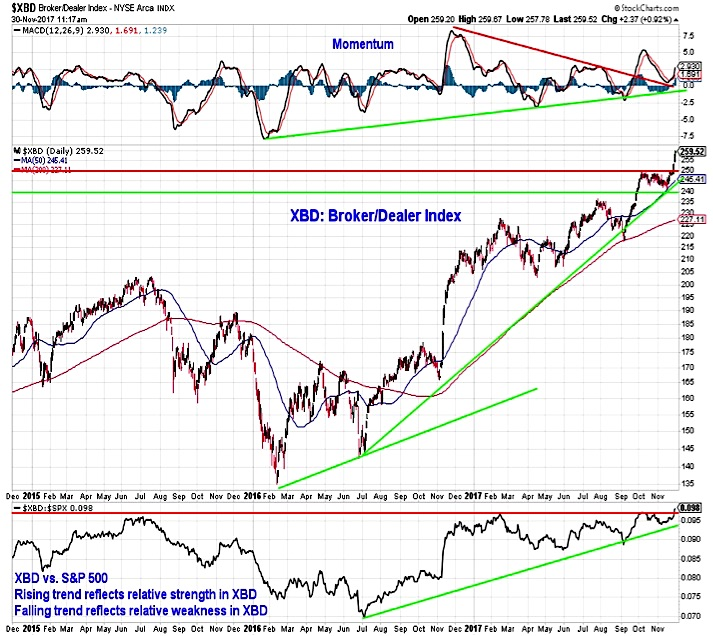broker dealer index stock market chart_news_investing_december 1
