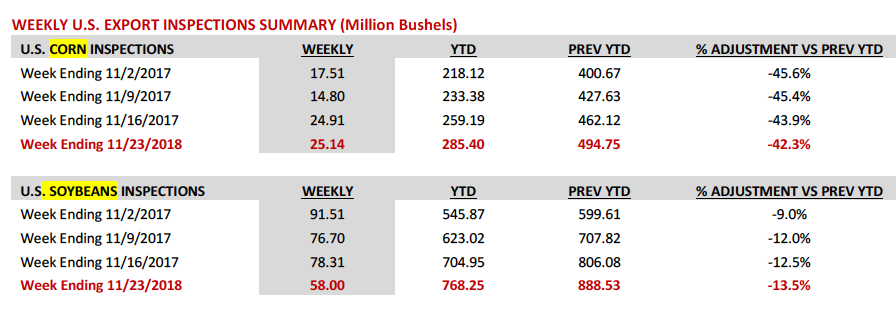 corn weekly export inspection_week ending december 1_news