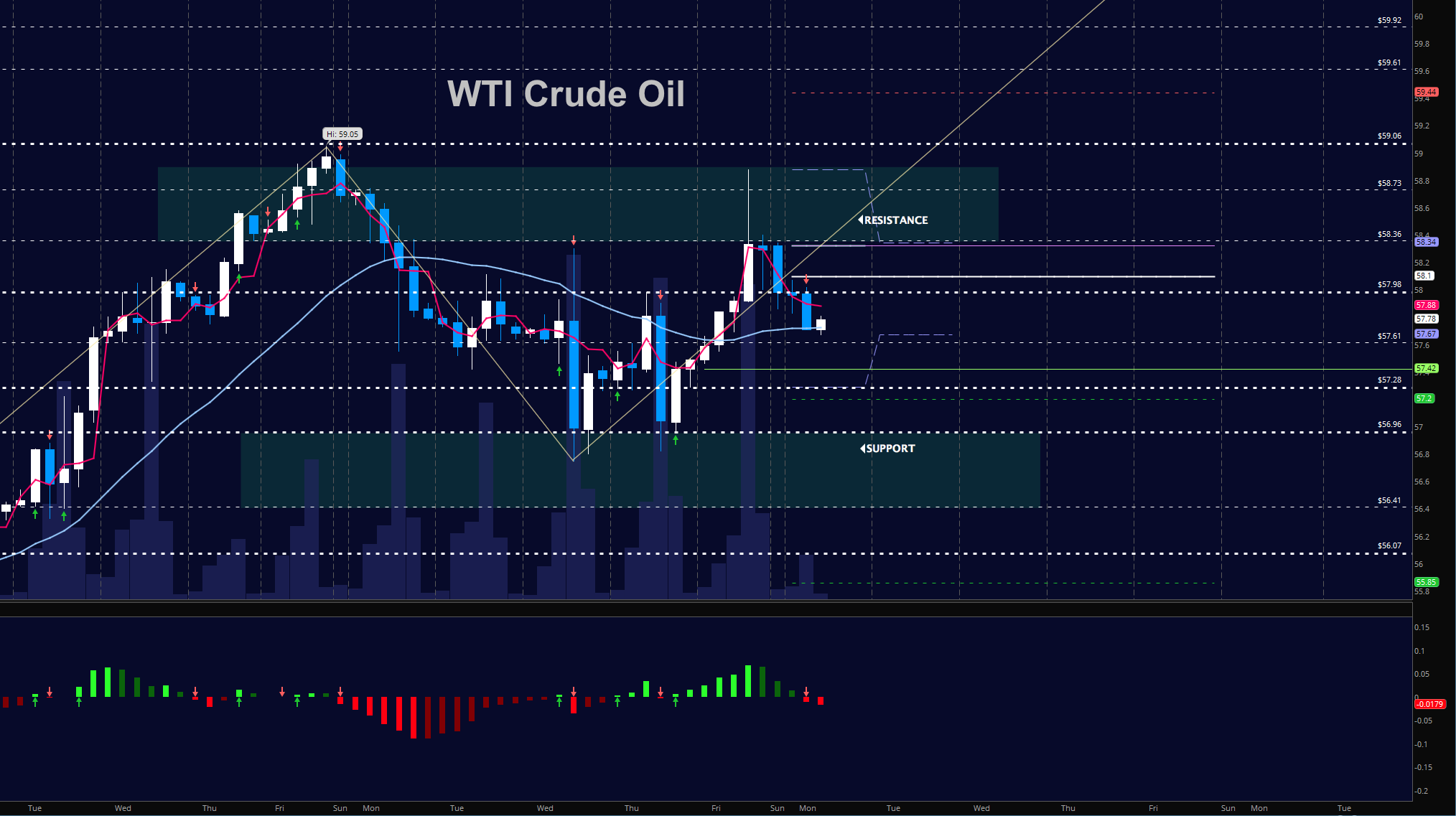 crude oil prices december 4 trading chart_news_update_markets