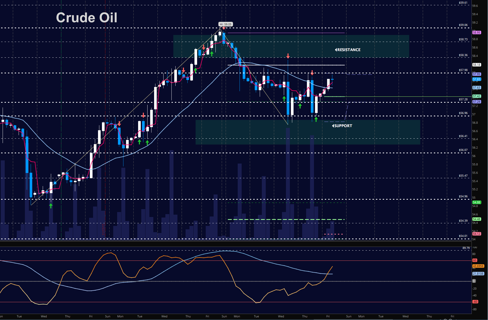 crude oil prices trading december 1 chart_news_update_investing_markets