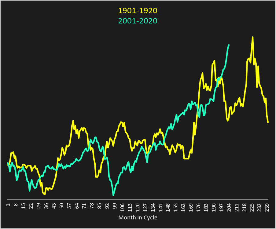 dow jones industrial average 1901 to 1920 vs 2001 to 2020 chart algorithm