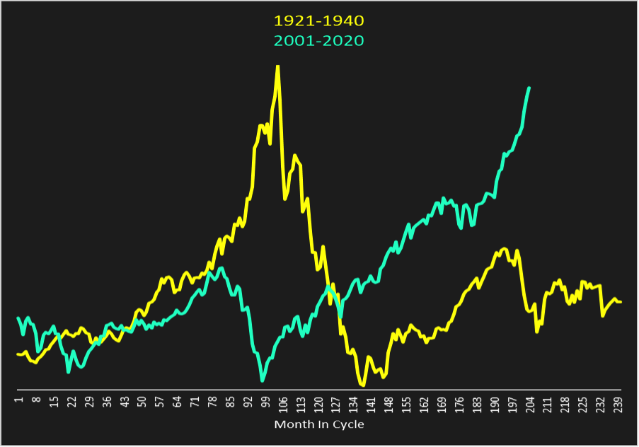 dow jones industrial average 1921 to 1940 vs 2001 to 2020 chart algorithm