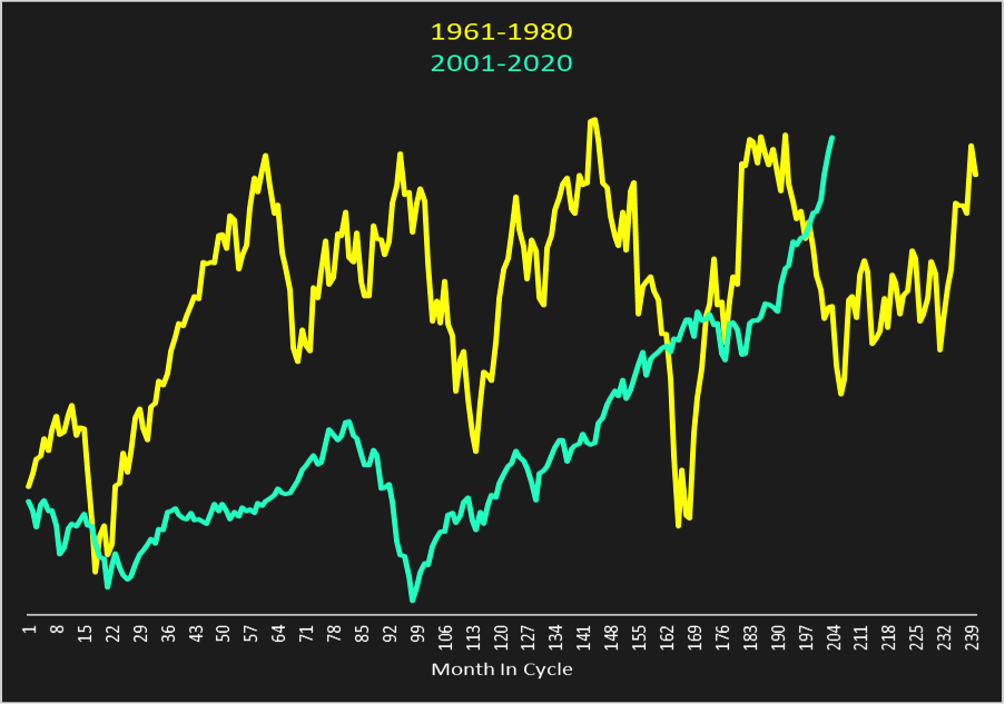 dow jones industrial average 1961 to 1980 vs 2001 to 2020 chart algorithm