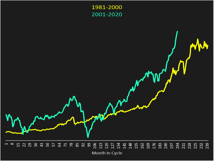 dow jones industrial average 1981 to 2000 vs 2001 to 2020 chart algorithm