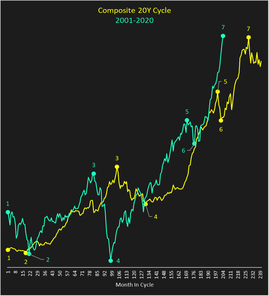 dow jones industrial average composite 20 year cycle