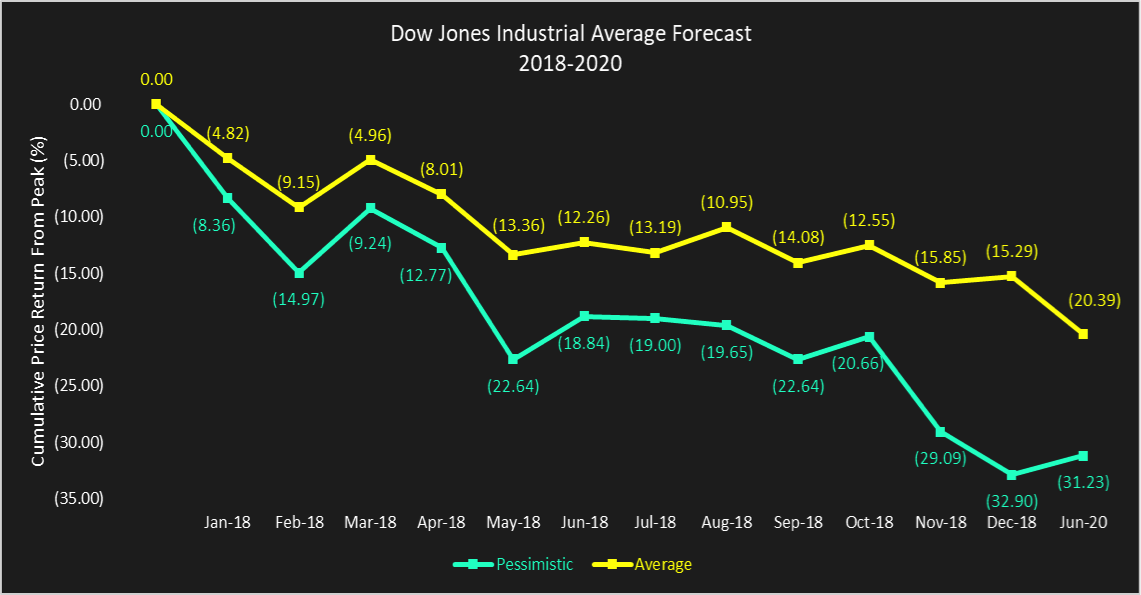 dow jones industrial average price forecast 2018 to 2020 chart