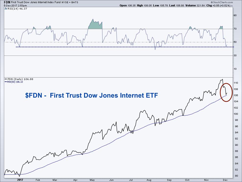 dow jones internet stocks index fdn etf trend line higher_selling_december_news_investing