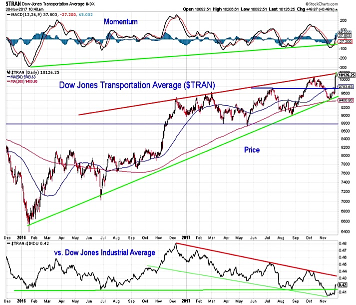 dow jones transportation average rally higher_chart_news_investing