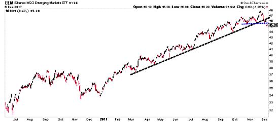 eem emerging markets chart trend line break_pullback_stocks_december
