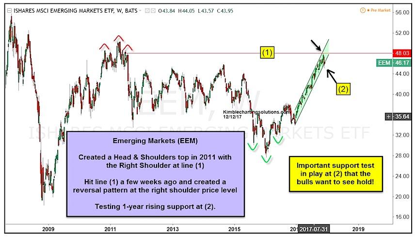 eem emerging markets etf price resistance_december 12 news