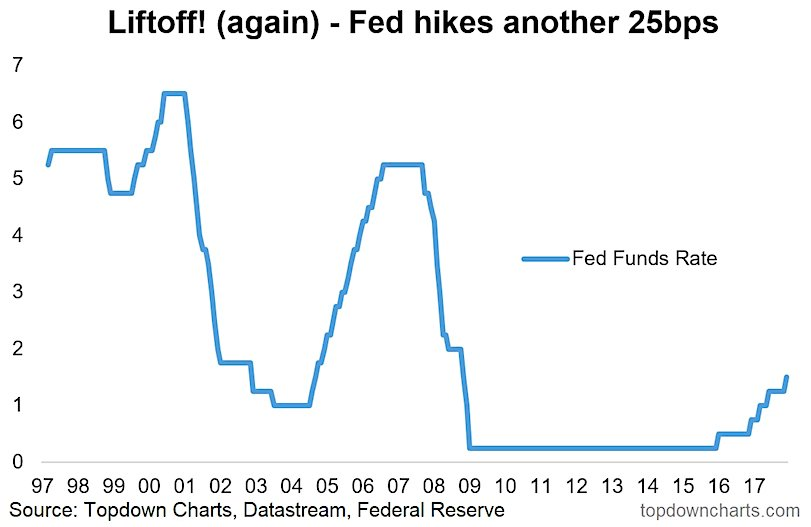 federal reserve funds interest rates chart history