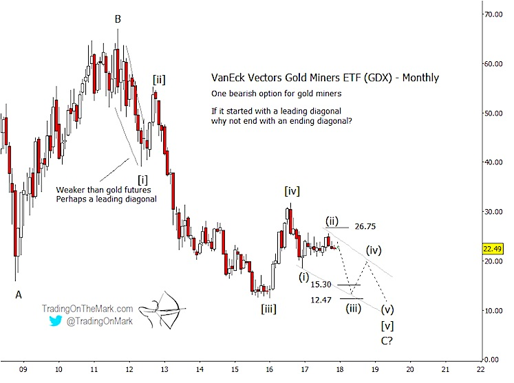 gdx gold miners elliott wave lower bottom forecast_investing_news_december 7