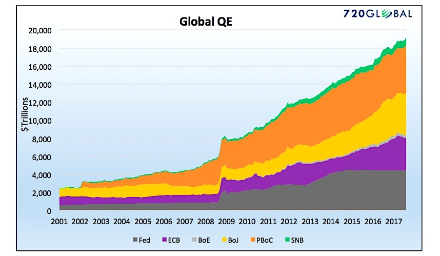 global qe quantitative easing by central banks country chart graph_investing news