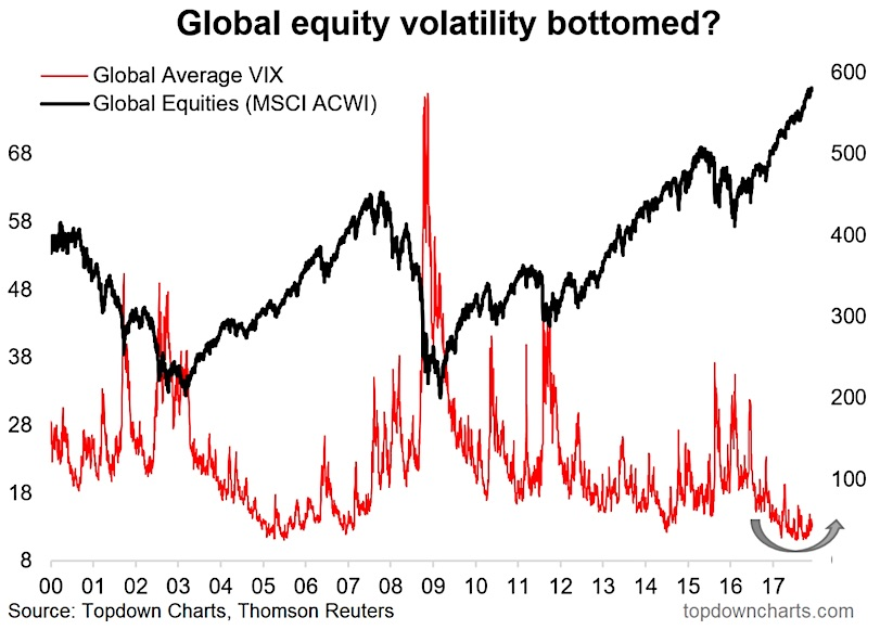 global stock market volatility bottom higher outlook chart december news investing
