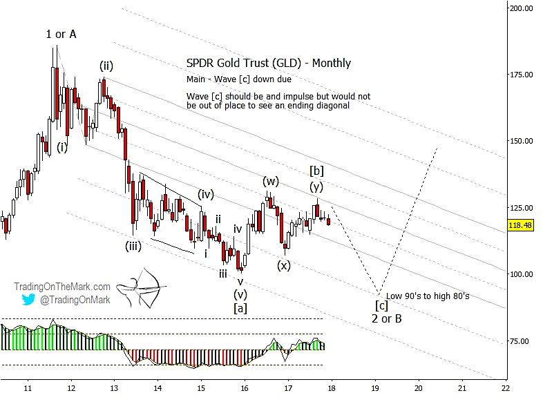 gold elliott wave gld bearish trading chart_investing news_december 14