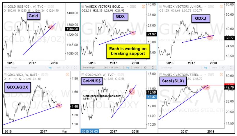 gold decline price analysis_december 6_bearish_trading_precious metals_news_december 6