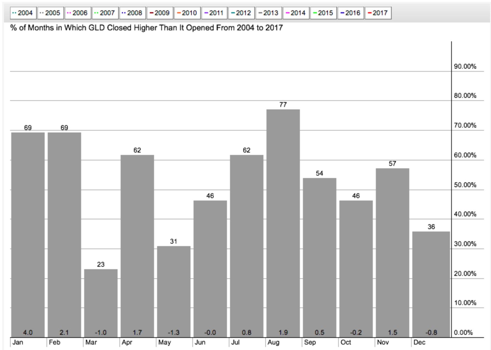 gold price seasonality by month_15 years data_december bearish