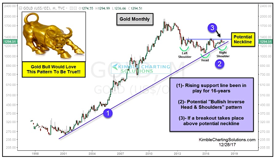 gold prices bullish chart pattern inverse head shoulders_december 2017
