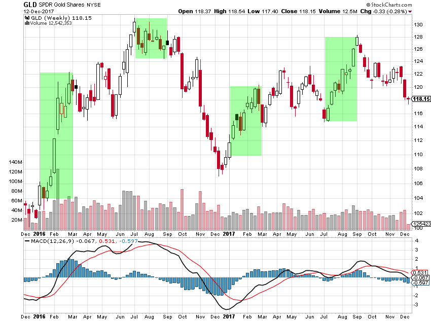 gold prices etf gld chart_weekly trend analysis_investing news_december