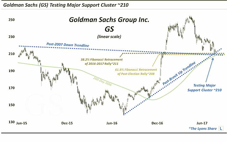 goldman sachs gs stock chart bullish breakout retest december 15 news analysis