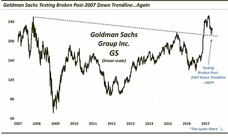 goldman sachs stock breakout retest bullish higher chart_investing news