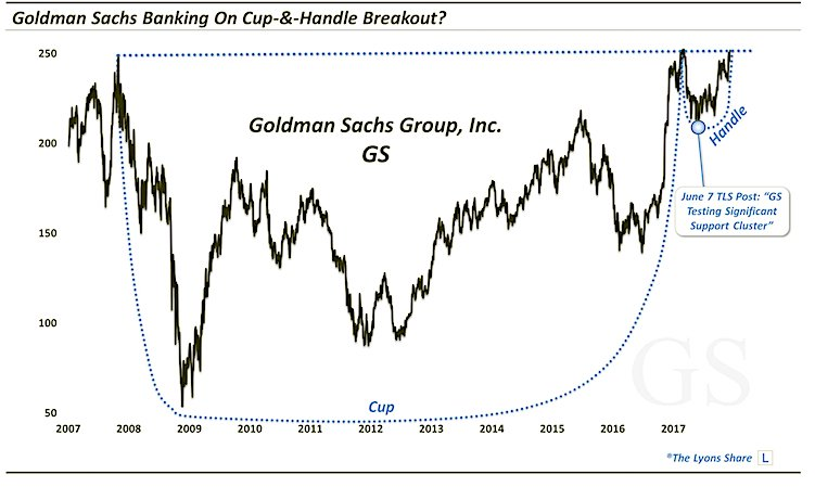 goldman sachs stock gs cup and handle bullish chart_investing news december