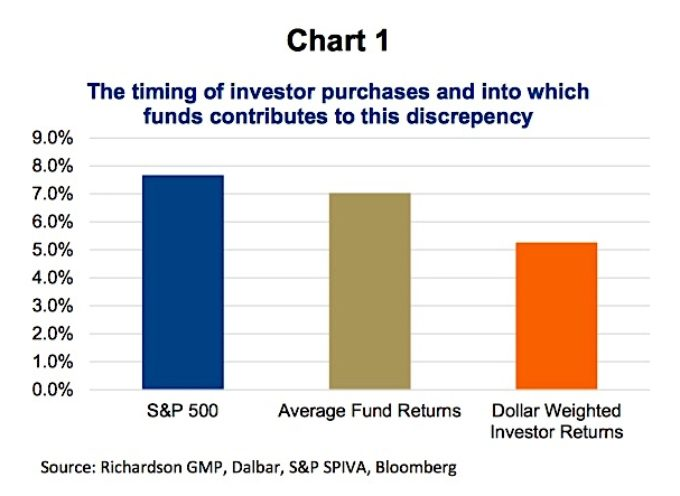 Investors: The Dangers Of Performance Chasing