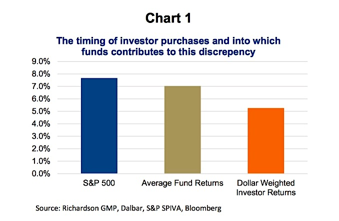 investor performance chasing timing imporant chart