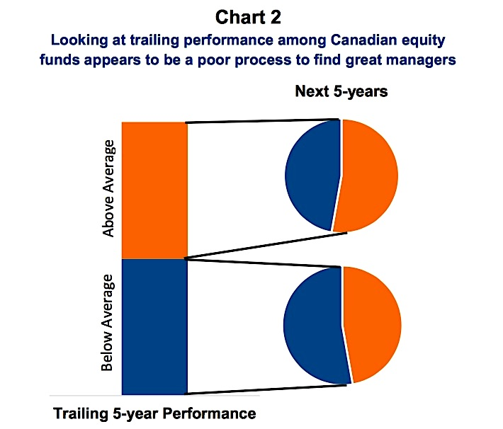 investors performance chasing poor returns losses chart