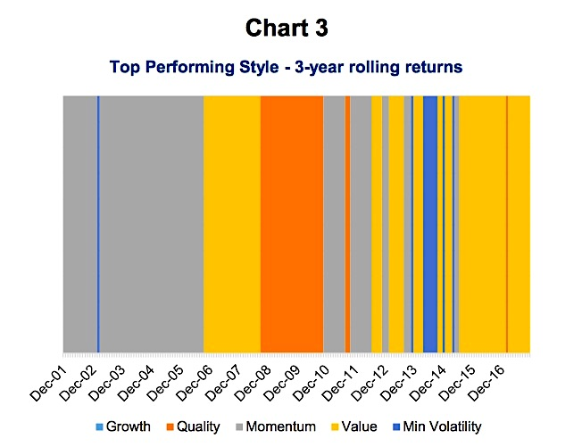 investors performance chasing_top performing investing style chart
