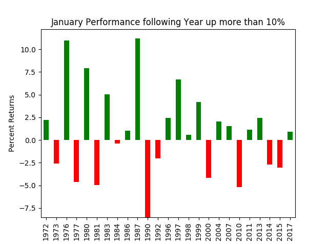 january stock market performance after up 10 percent year_chart
