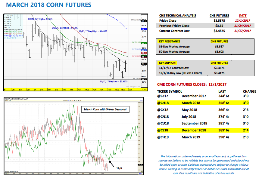 march 2018 corn futures trading analysis_news