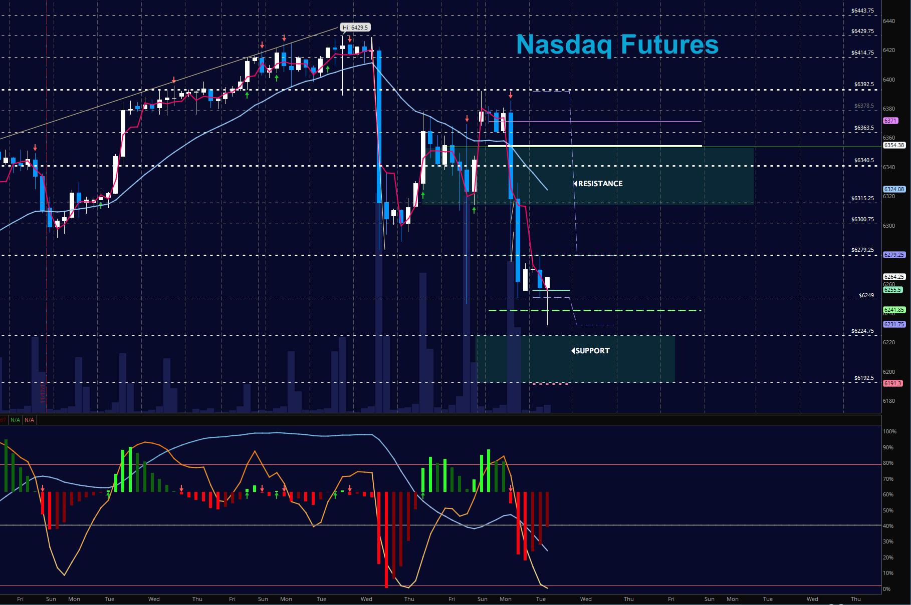 nasdaq futures december 5 stock market trading chart_news_update