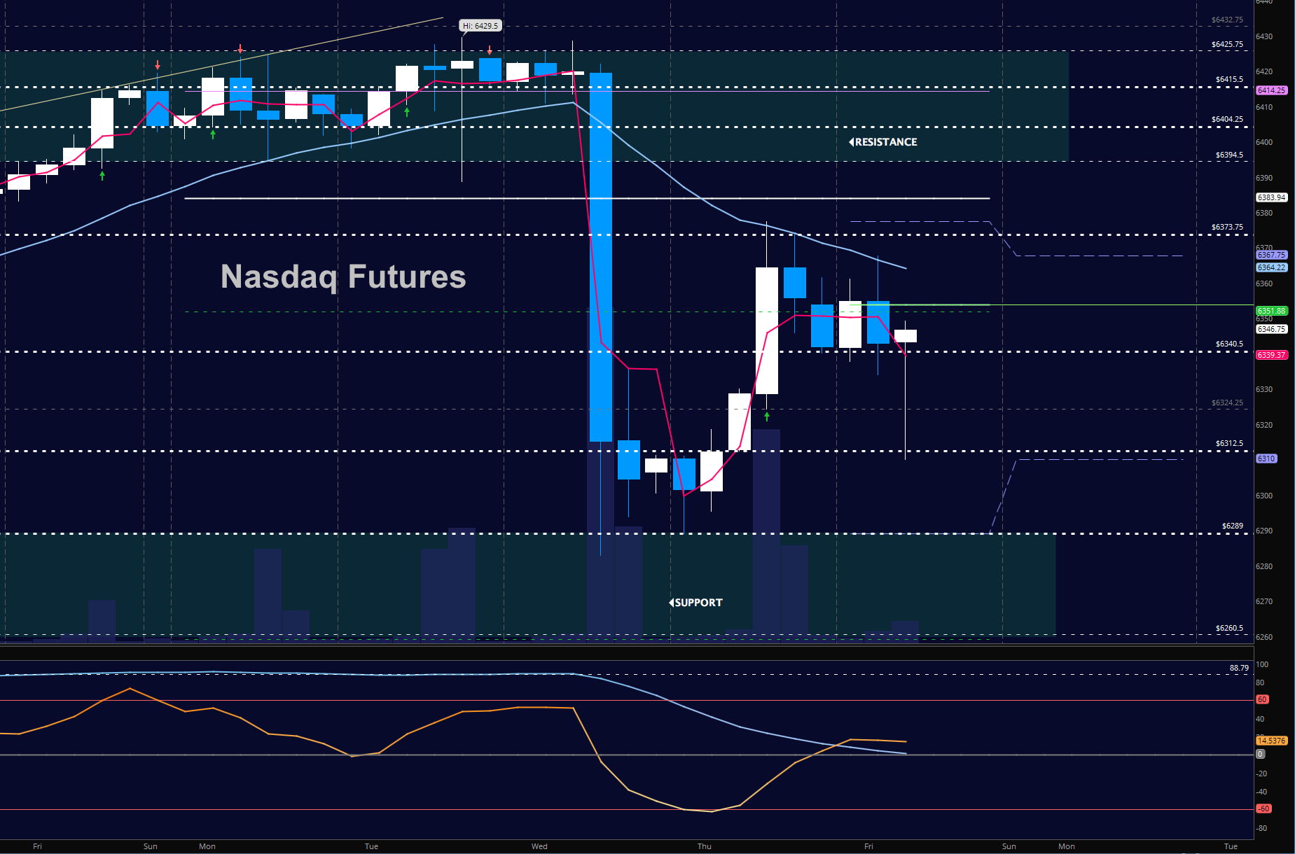 nasdaq futures stock market trading december 1 chart_news_update_investing