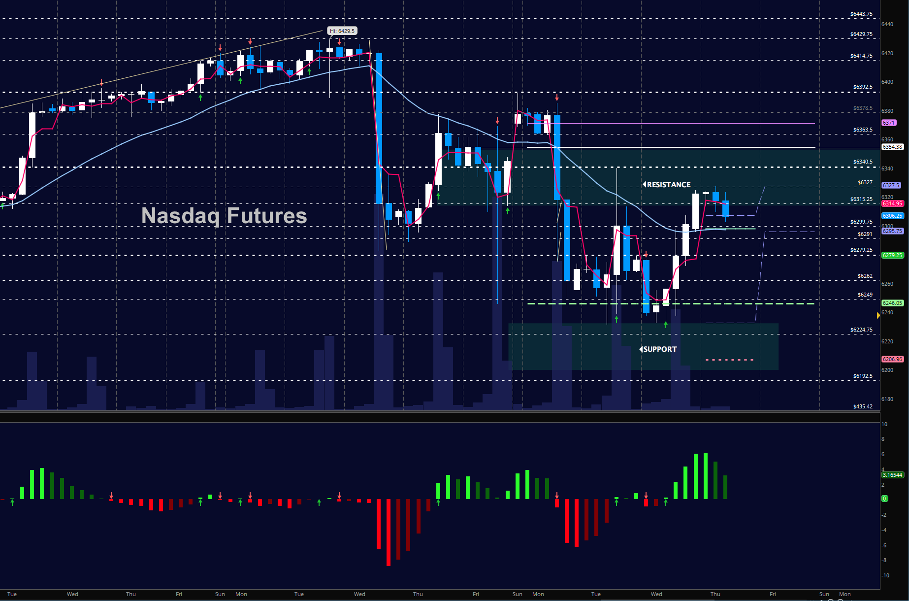 nasdaq futures trading chart_investing_news_december 7