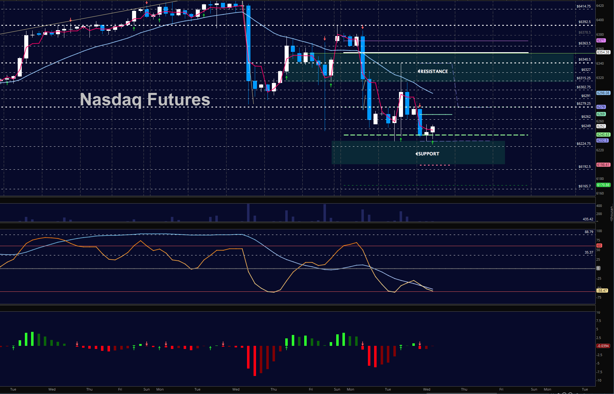 nasdaq futures trading december 6 chart_news_update_markets