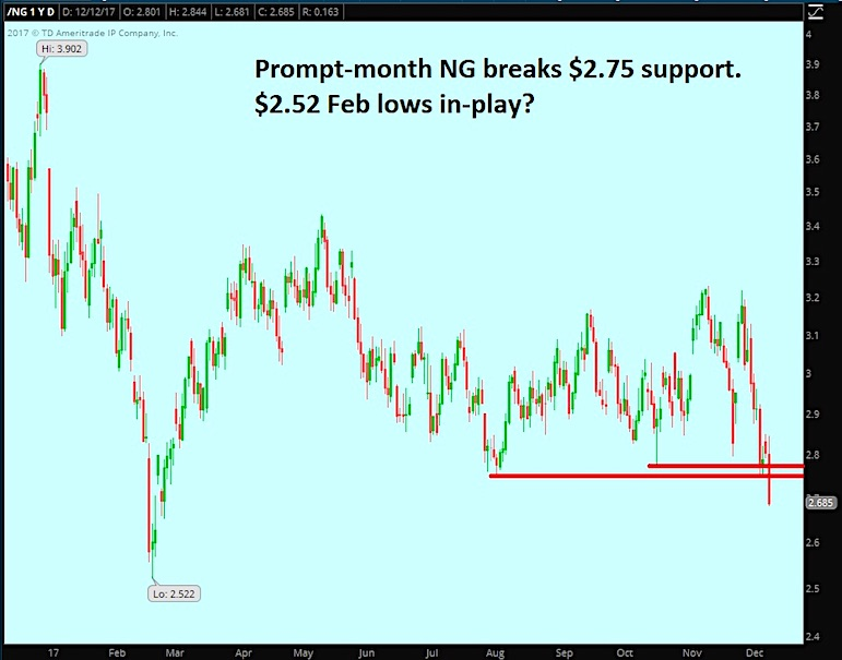natural gas price decline correction lower chart_december 12 news