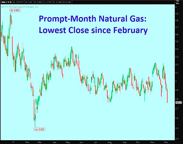 natural gas prices lowest close_decline_news_investing_december
