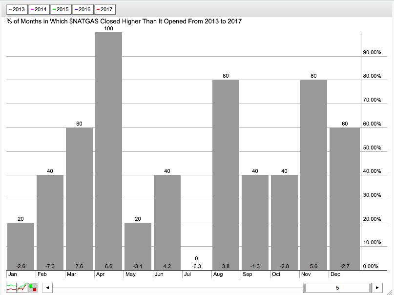 natural gas seasonality chart_5 years_stockcharts