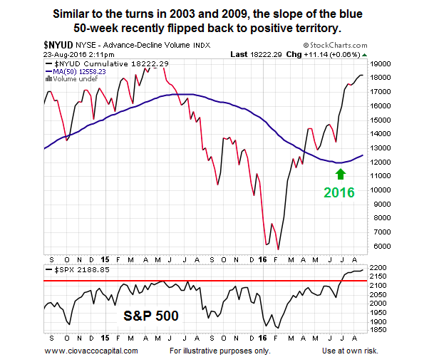 nyse stocks advance decline volume moving average trend_bullish