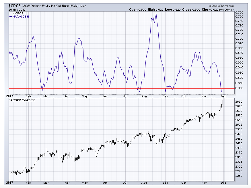 options equity put call ratio_lows_bearish_investing_news_december