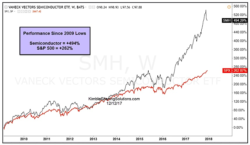 semiconductors etf smh sector out performance since 2009 lows bullish chart
