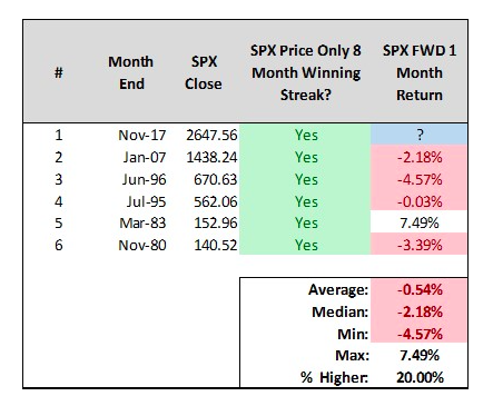 s&p 500 8 month winning streak gains_record_returns_investing_news
