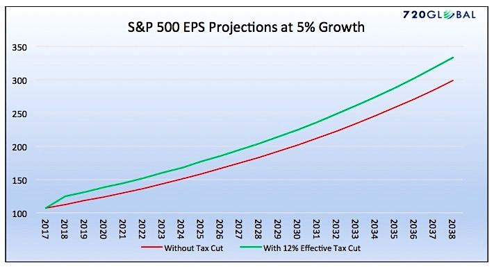 s&p 500 earnings per share 20 year projections at 5 percent growth chart